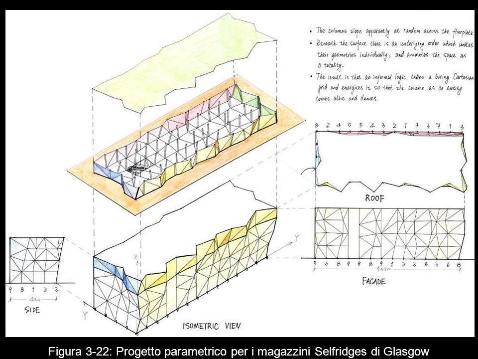 Figura 3‑22: Progetto parametrico per i magazzini Selfridges di Glasgow