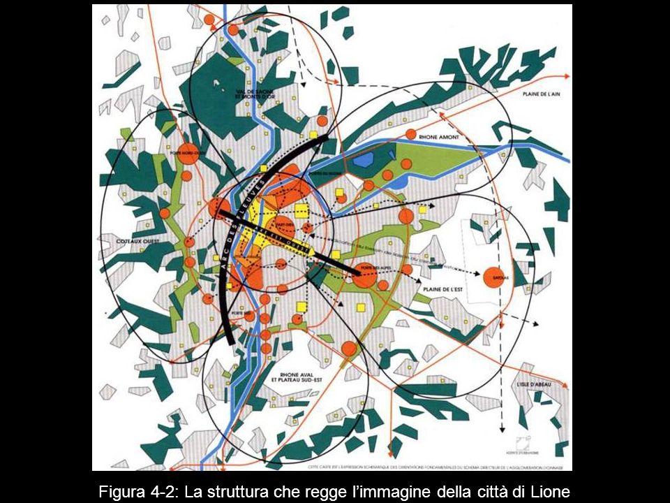 Figura 4‑2: La struttura che regge l'immagine della città di Lione