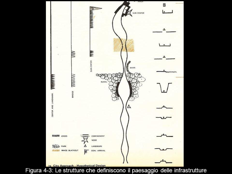 Figura 4‑3: Le strutture che definiscono il paesaggio delle infrastrutture