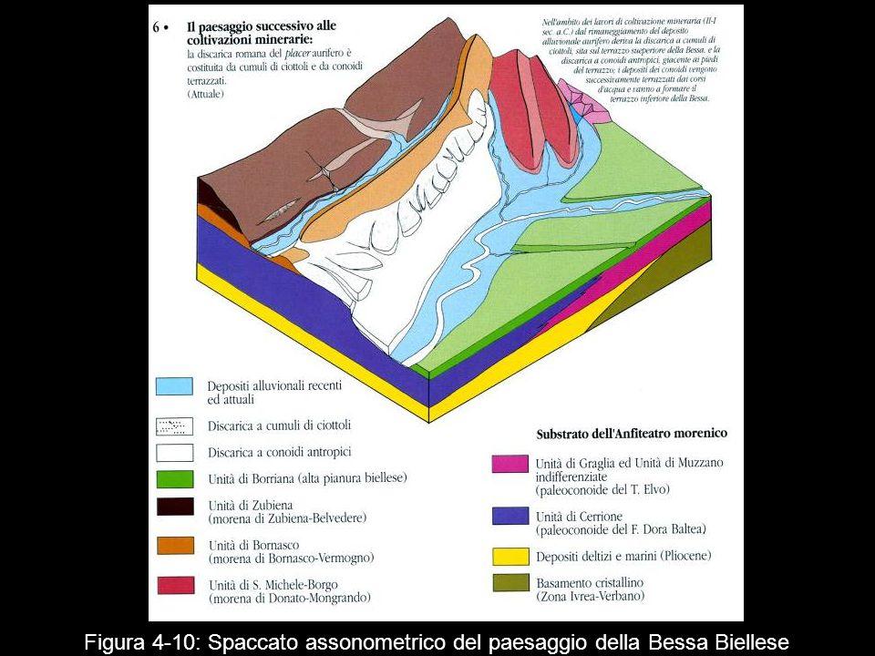 Figura 4‑10: Spaccato assonometrico del paesaggio della Bessa Biellese