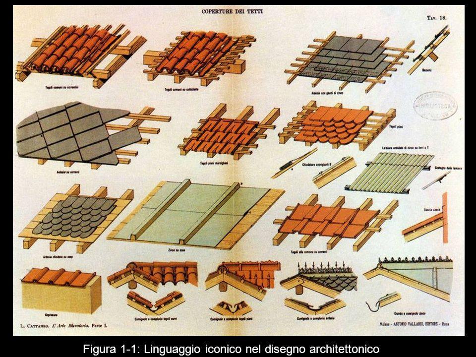Figura 1‑1: Linguaggio iconico nel disegno architettonico