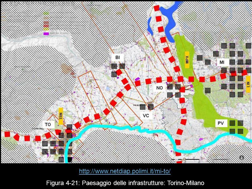 http://www.netdiap.polimi.it/mi-to/ Figura 4‑21: Paesaggio delle infrastrutture: Torino-Milano