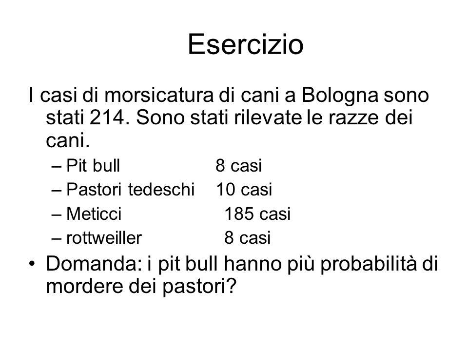 Esercizio I casi di morsicatura di cani a Bologna sono stati 214. Sono stati rilevate le razze dei cani.