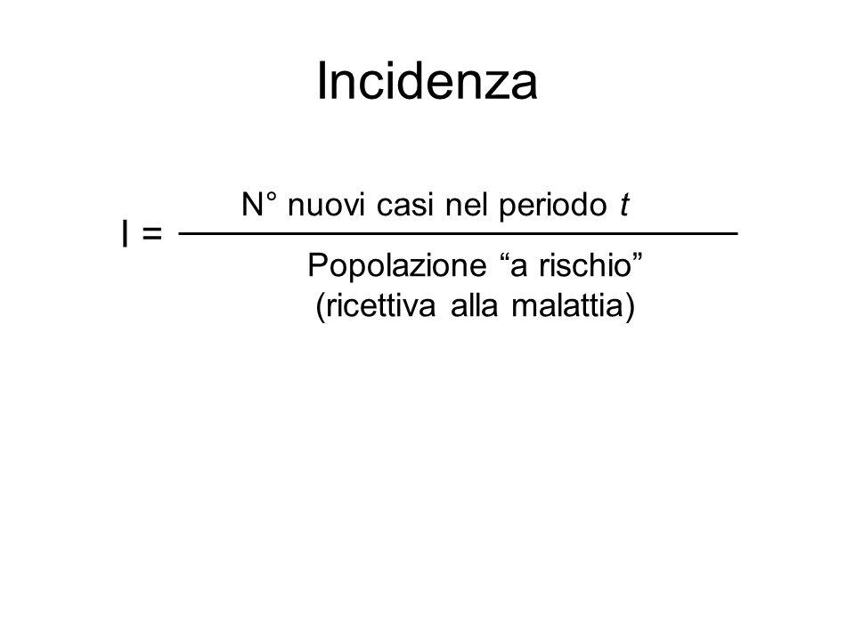Popolazione a rischio (ricettiva alla malattia)