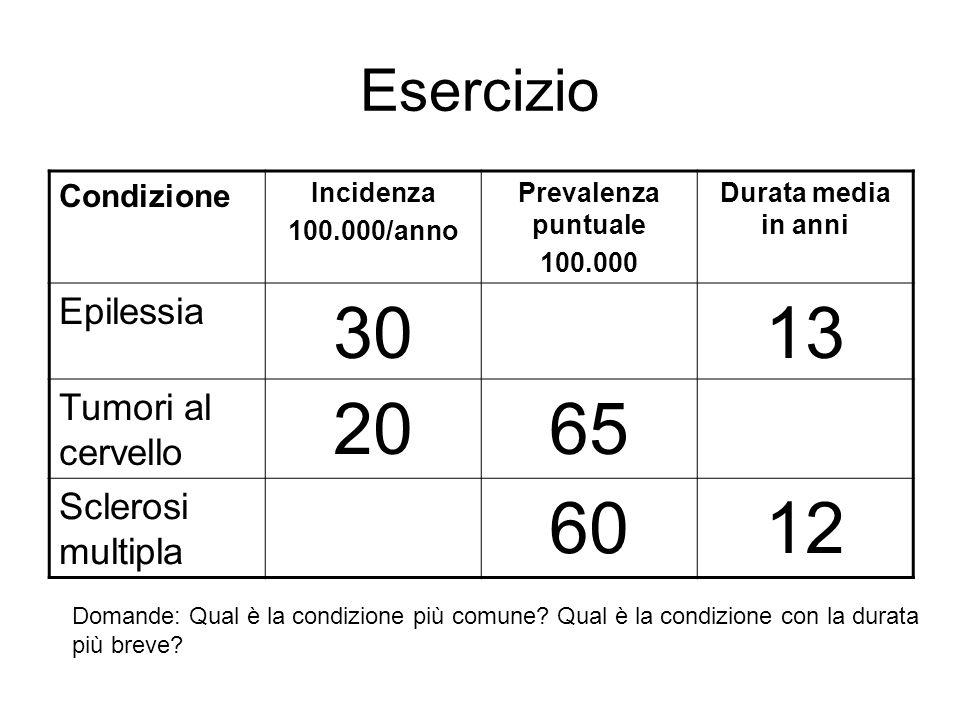 30 13 20 65 60 12 Esercizio Epilessia Tumori al cervello