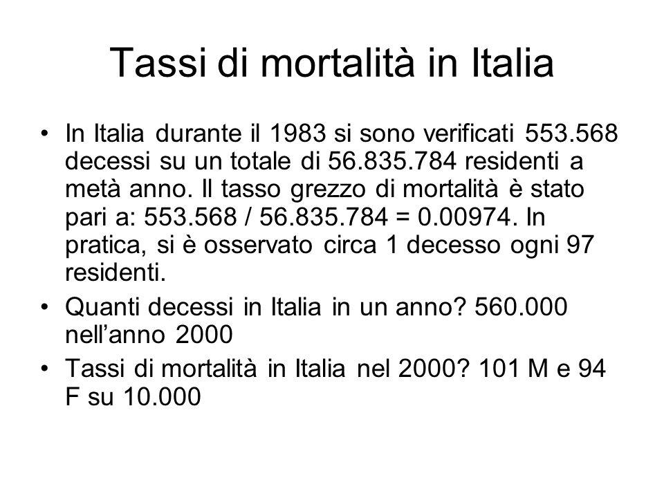 Tassi di mortalità in Italia