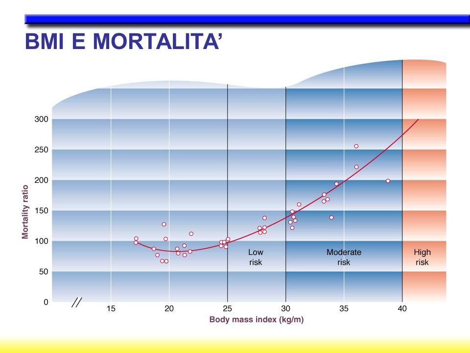 BMI E MORTALITA'
