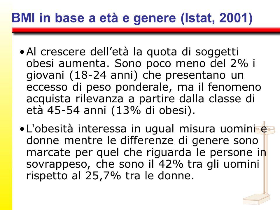 BMI in base a età e genere (Istat, 2001)