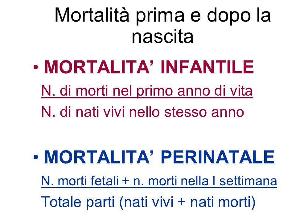 Mortalità prima e dopo la nascita