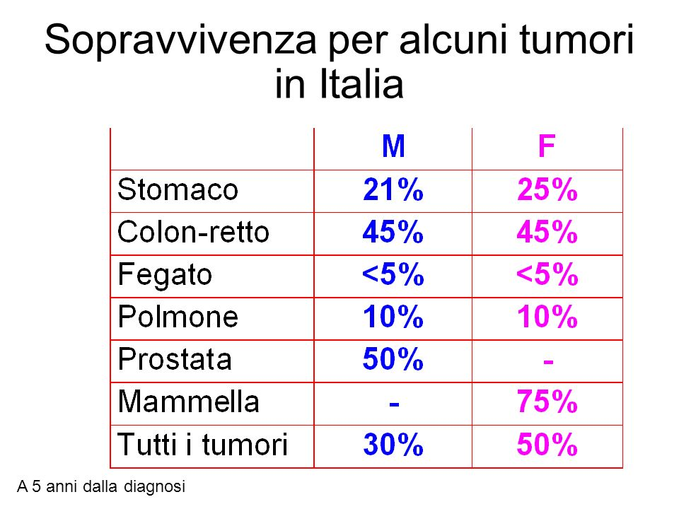 Sopravvivenza per alcuni tumori in Italia
