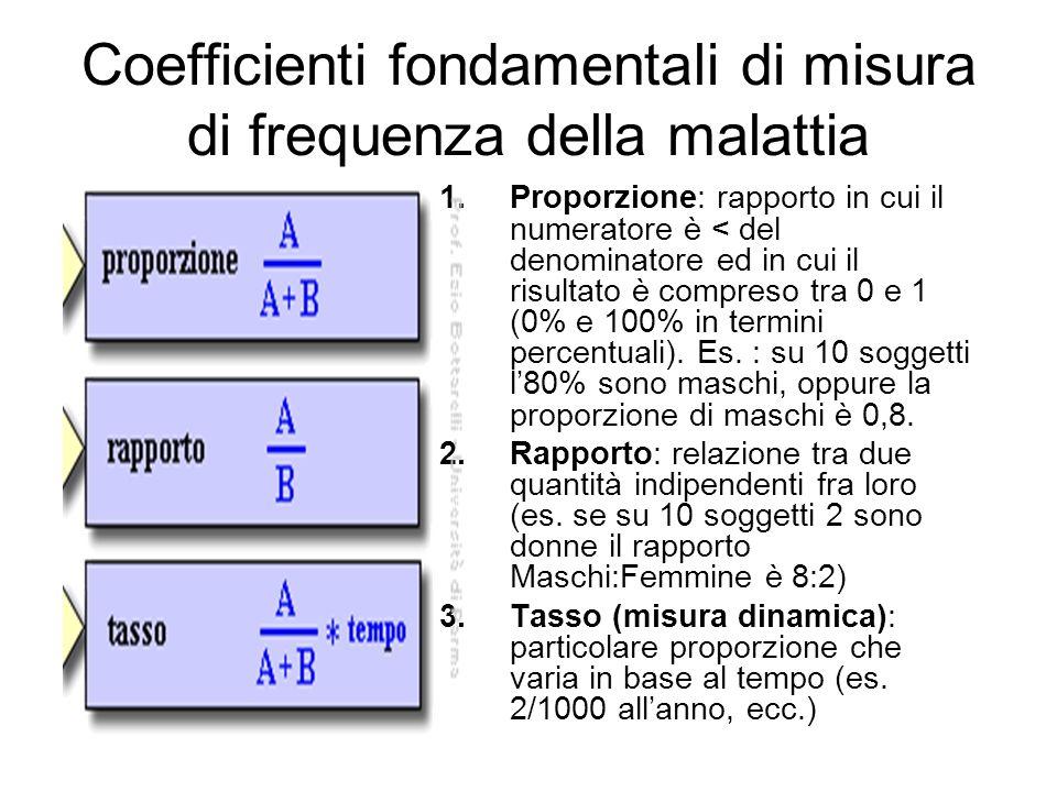 Coefficienti fondamentali di misura di frequenza della malattia