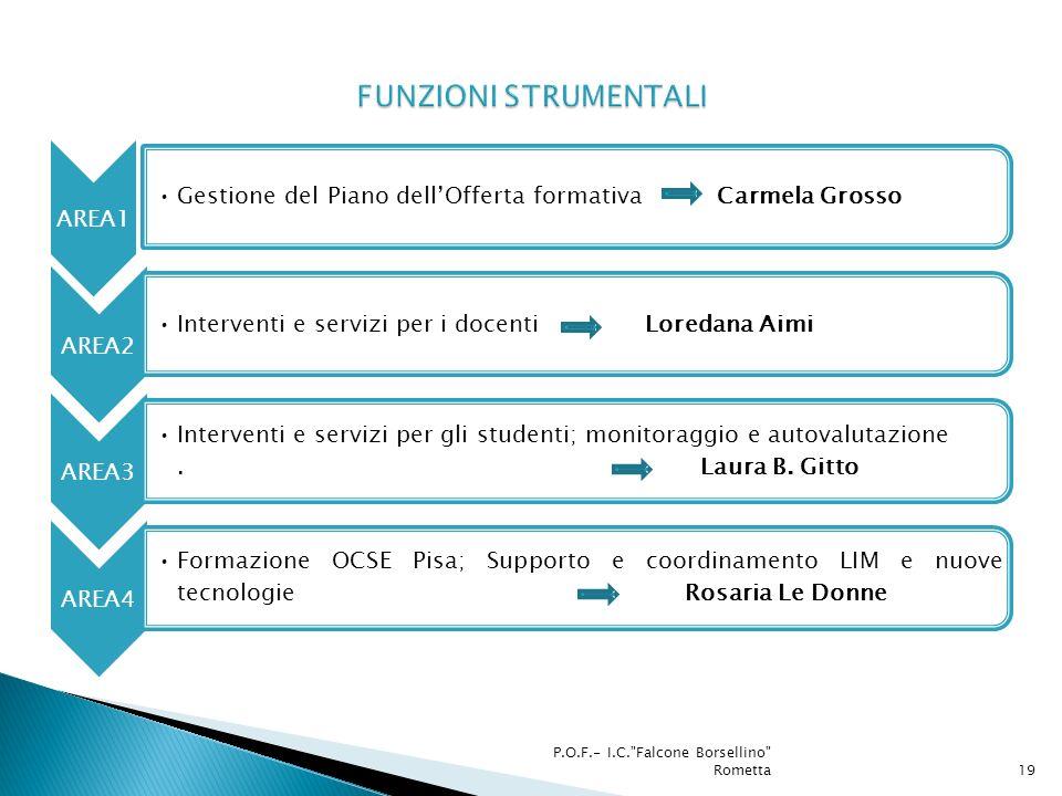 FUNZIONI STRUMENTALI AREA1. Gestione del Piano dell'Offerta formativa Carmela Grosso. AREA2.
