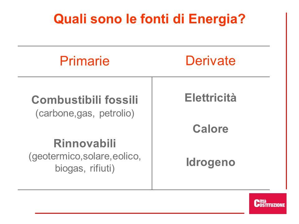 Quali sono le fonti di Energia