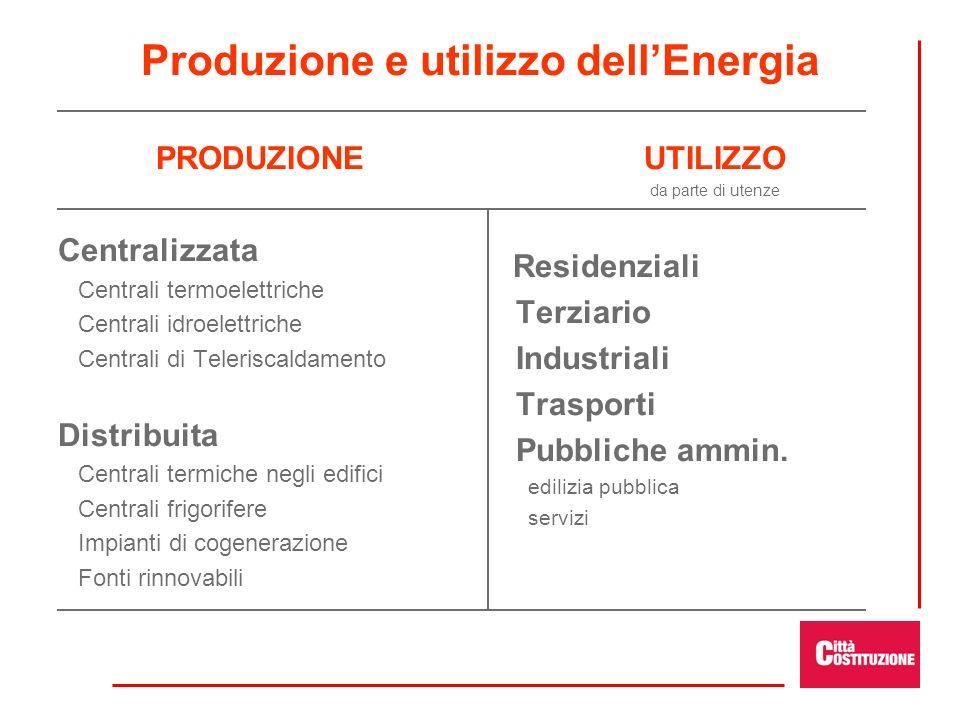Produzione e utilizzo dell'Energia