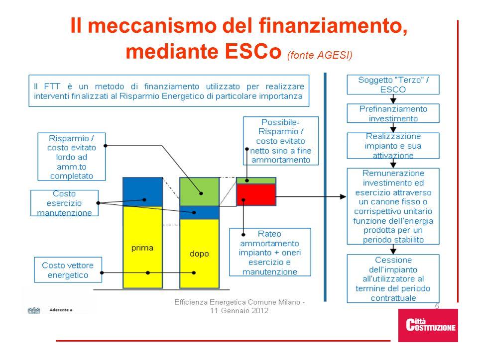 Il meccanismo del finanziamento, mediante ESCo (fonte AGESI)