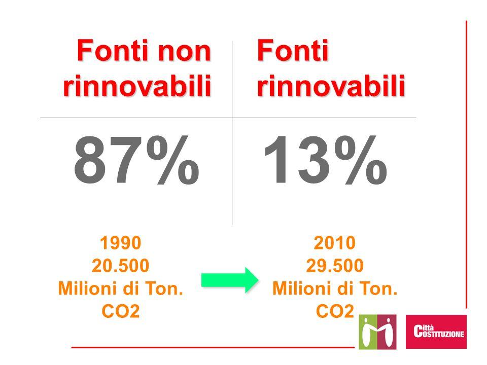 87% 13% Fonti non rinnovabili Fonti rinnovabili 1990 20.500