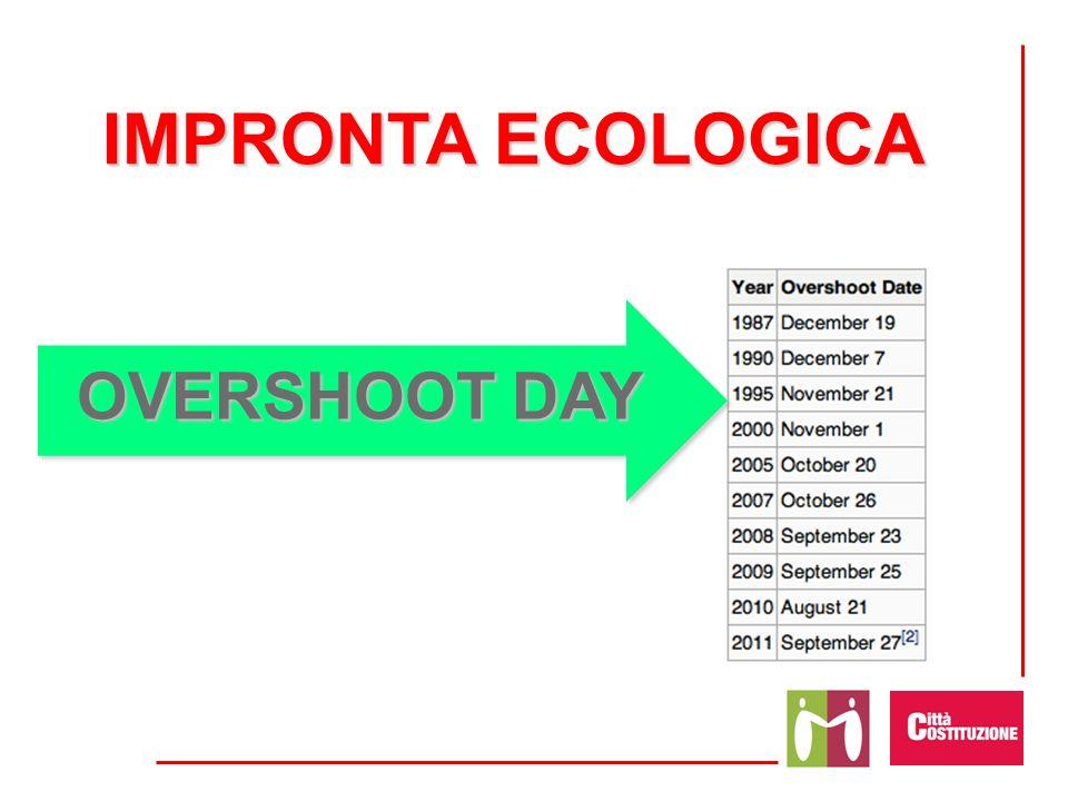IMPRONTA ECOLOGICA OVERSHOOT DAY