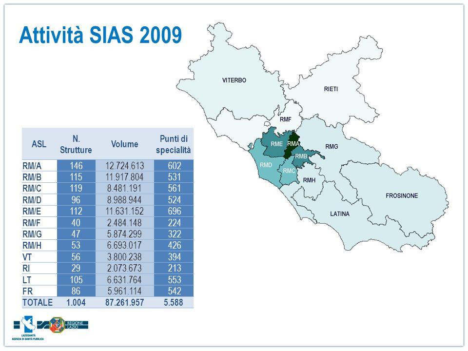 Attività SIAS 2009 ASL N. Strutture Volume Punti di specialità RM/A