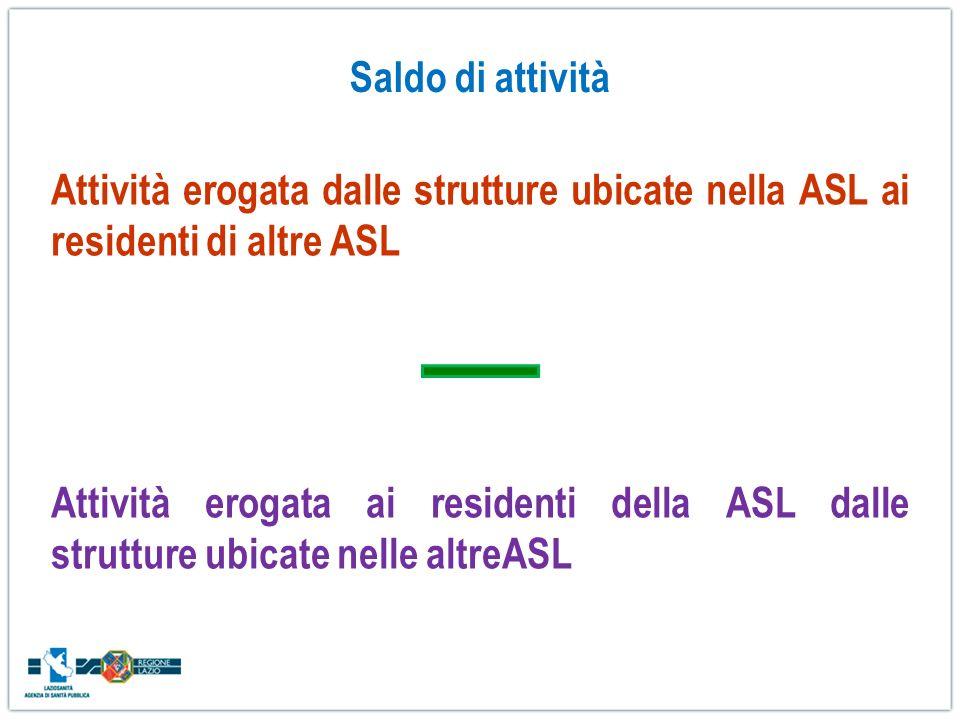 Saldo di attività Attività erogata dalle strutture ubicate nella ASL ai residenti di altre ASL.