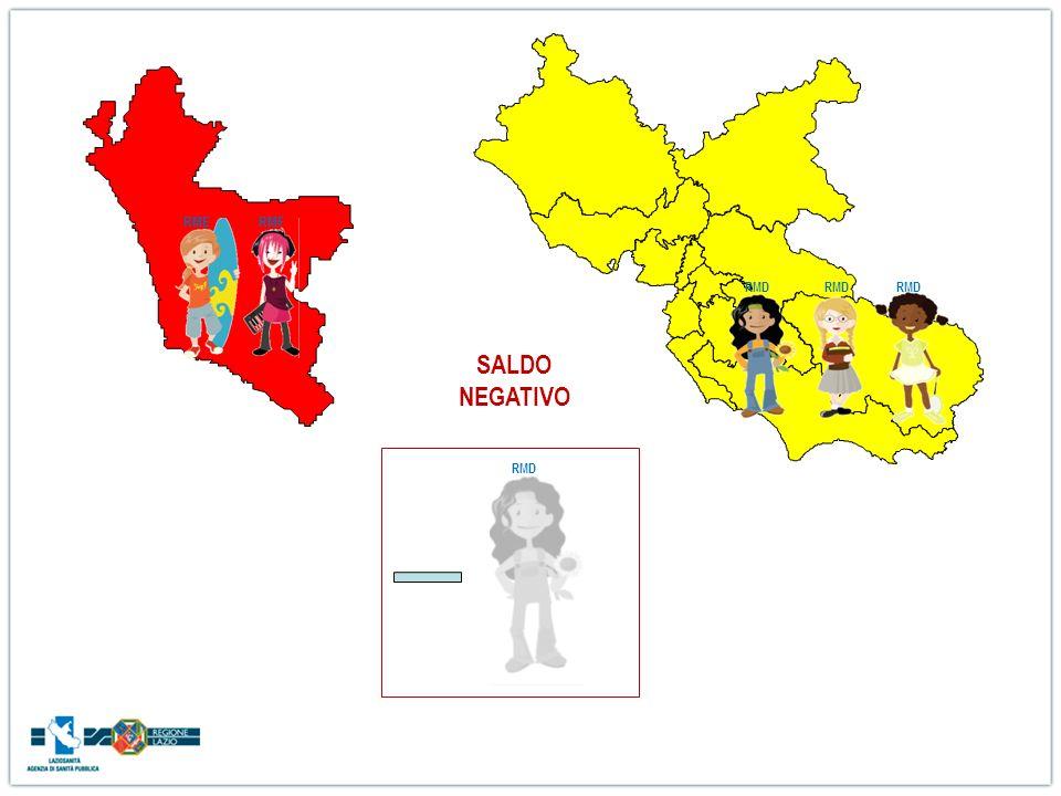 RME RMF RMD SALDO NEGATIVO RMD
