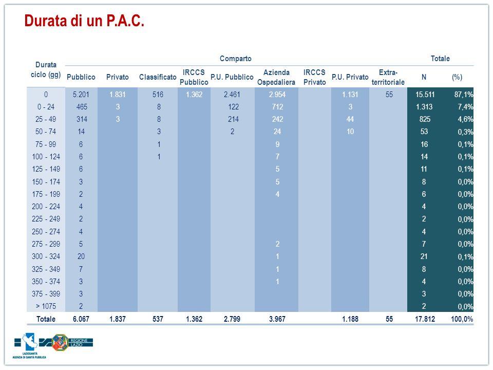 Durata di un P.A.C. Durata ciclo (gg) Comparto Totale Pubblico Privato