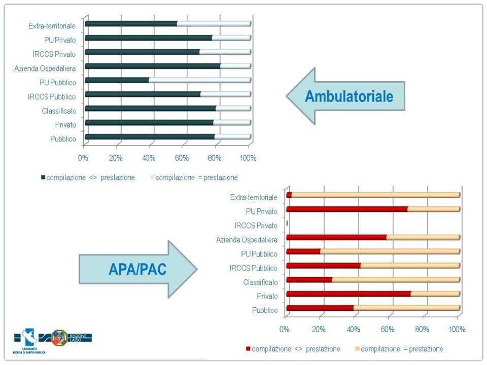 Ambulatoriale APA/PAC