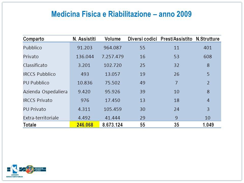 Medicina Fisica e Riabilitazione – anno 2009