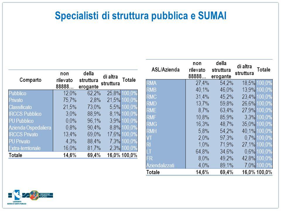 Specialisti di struttura pubblica e SUMAI