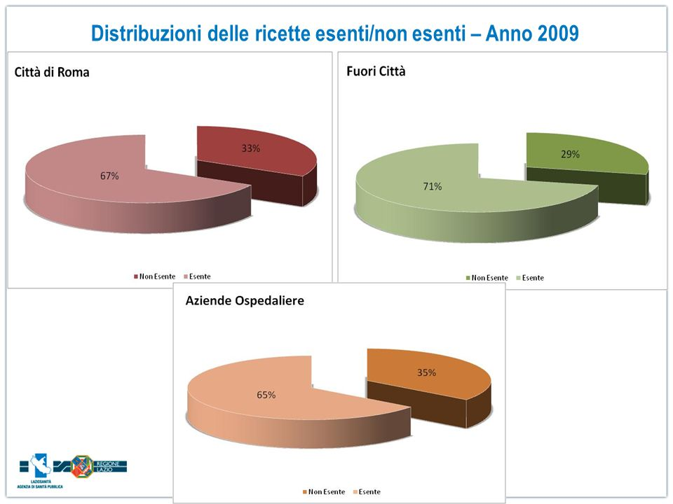 Distribuzioni delle ricette esenti/non esenti – Anno 2009