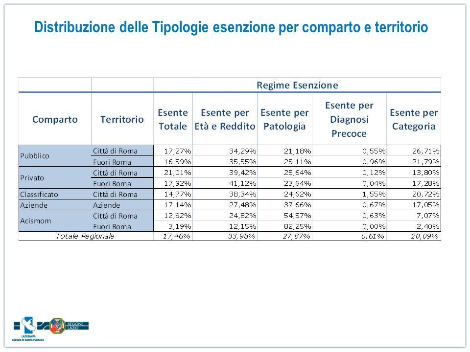 Distribuzione delle Tipologie esenzione per comparto e territorio