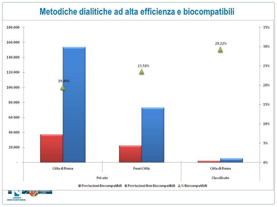 Metodiche dialitiche ad alta efficienza e biocompatibili