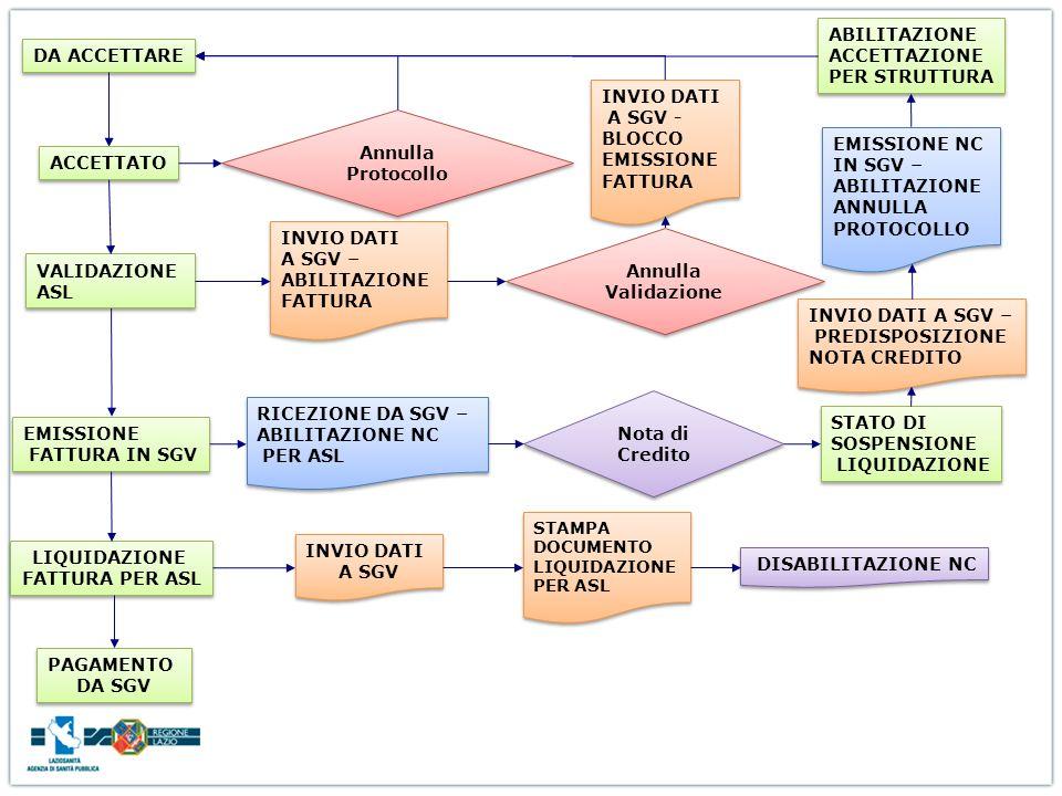 EMISSIONE FATTURA IN SGV Annulla Protocollo DA ACCETTARE ACCETTATO