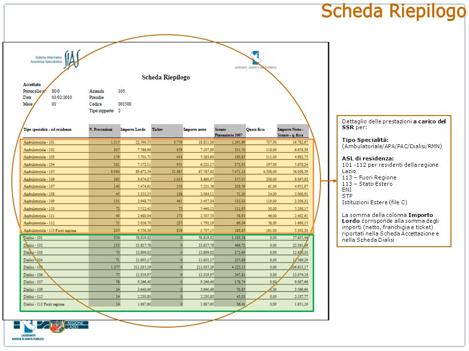 Scheda Riepilogo Dettaglio delle prestazioni a carico del SSR per: