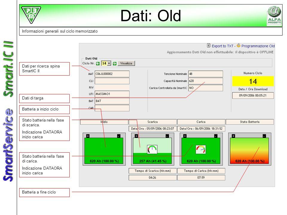 Dati: Old Informazioni generali sul ciclo memorizzato