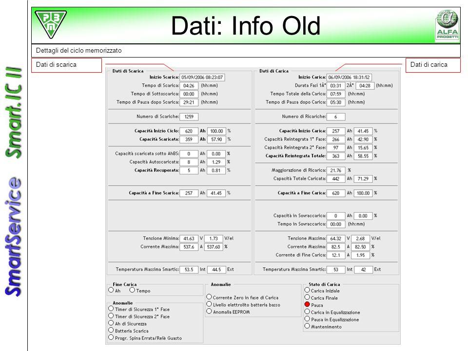 Dati: Info Old Dettagli del ciclo memorizzato Dati di scarica