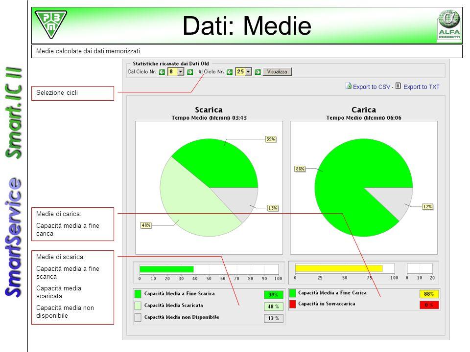 Dati: Medie Medie calcolate dai dati memorizzati Selezione cicli