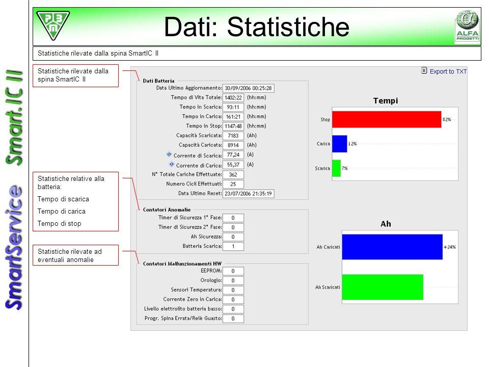 Dati: Statistiche Statistiche rilevate dalla spina SmartIC II