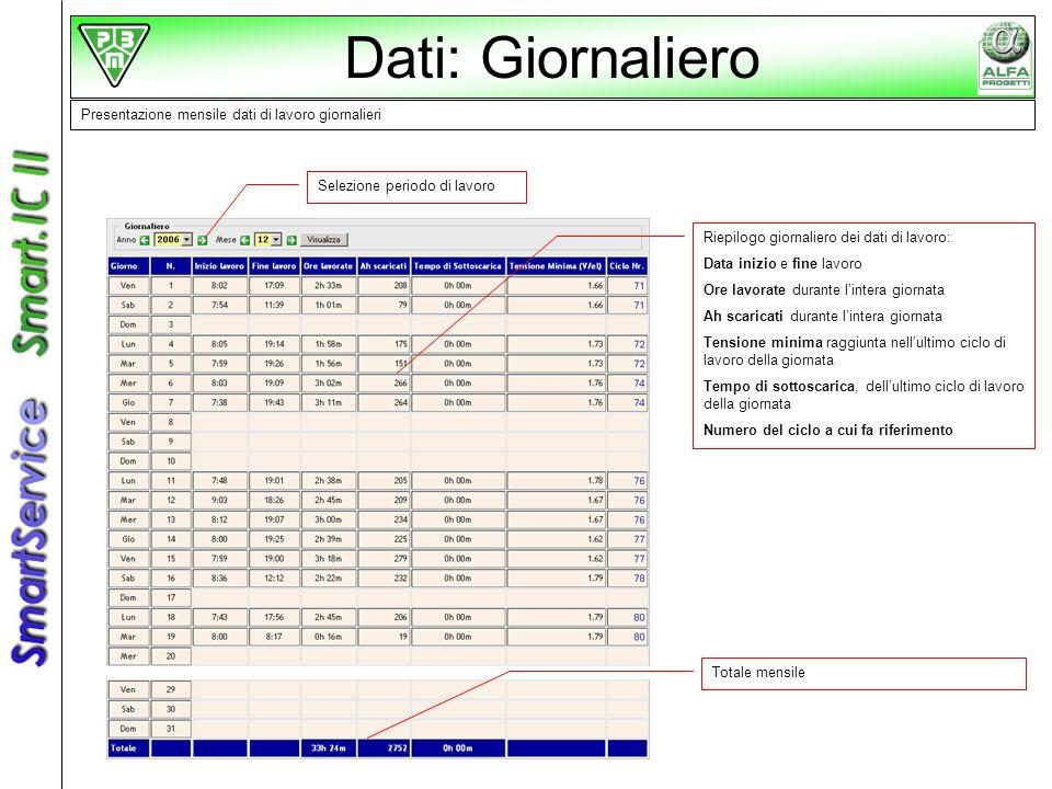 Dati: Giornaliero Presentazione mensile dati di lavoro giornalieri