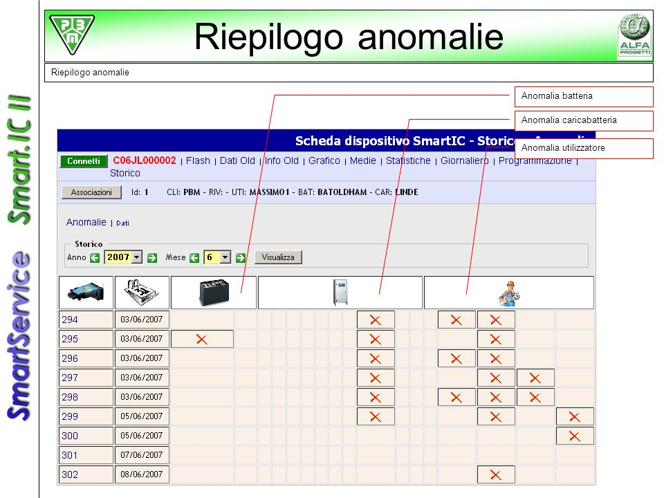 Riepilogo anomalie Riepilogo anomalie Anomalia batteria