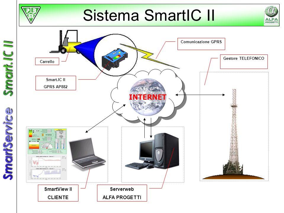 Sistema SmartIC II INTERNET SmartView II CLIENTE Serverweb