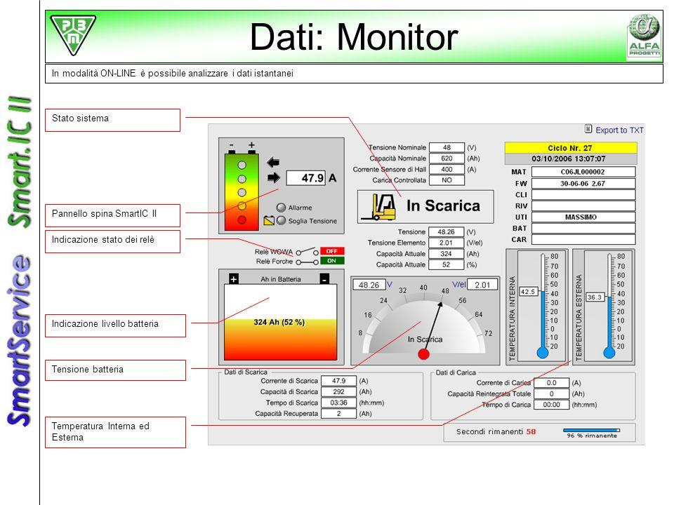 Dati: Monitor In modalità ON-LINE è possibile analizzare i dati istantanei. Stato sistema. Pannello spina SmartIC II.