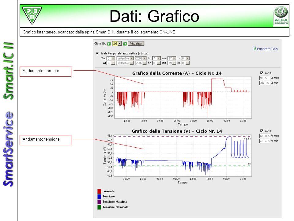 Dati: Grafico Grafico istantaneo, scaricato dalla spina SmartIC II, durante il collegamento ON-LINE.