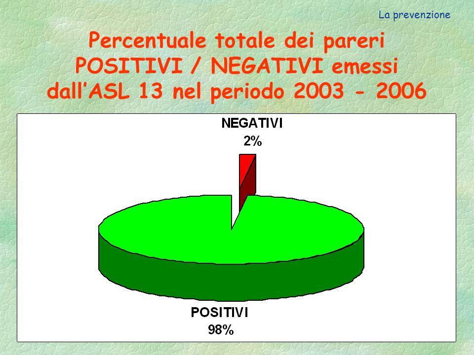 La prevenzione Percentuale totale dei pareri POSITIVI / NEGATIVI emessi dall'ASL 13 nel periodo 2003 - 2006.