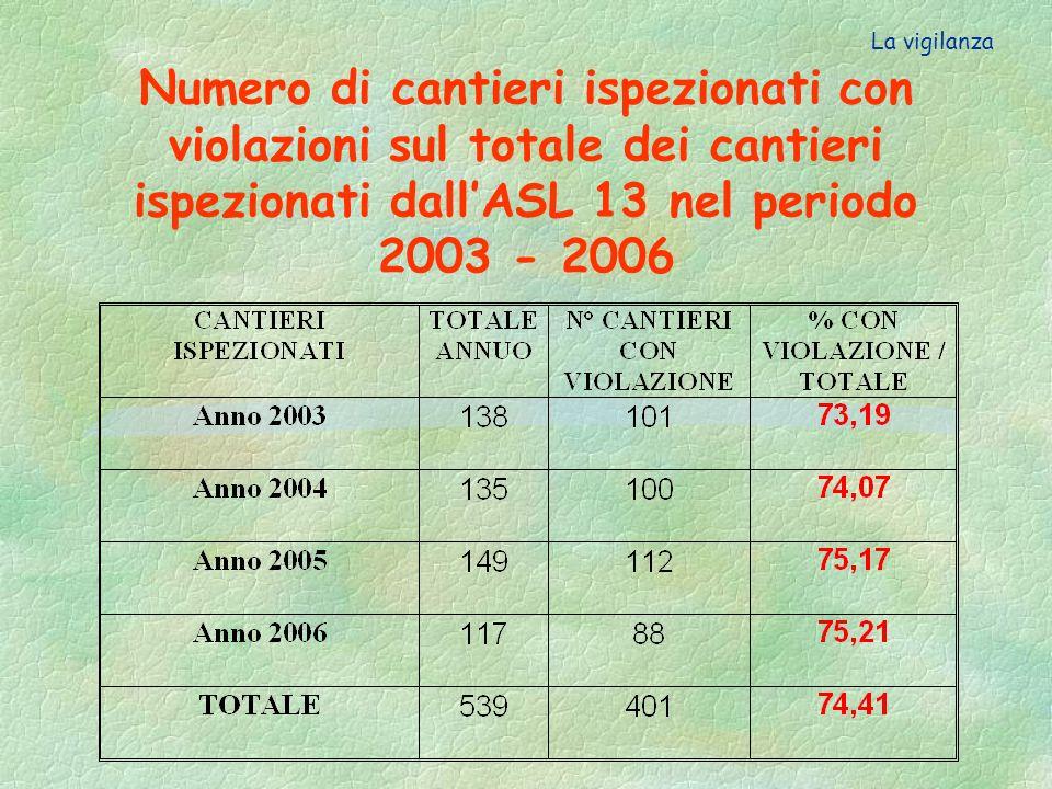 La vigilanza Numero di cantieri ispezionati con violazioni sul totale dei cantieri ispezionati dall'ASL 13 nel periodo 2003 - 2006.