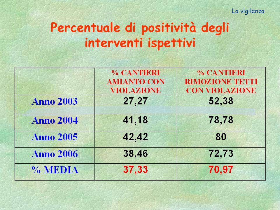 Percentuale di positività degli interventi ispettivi