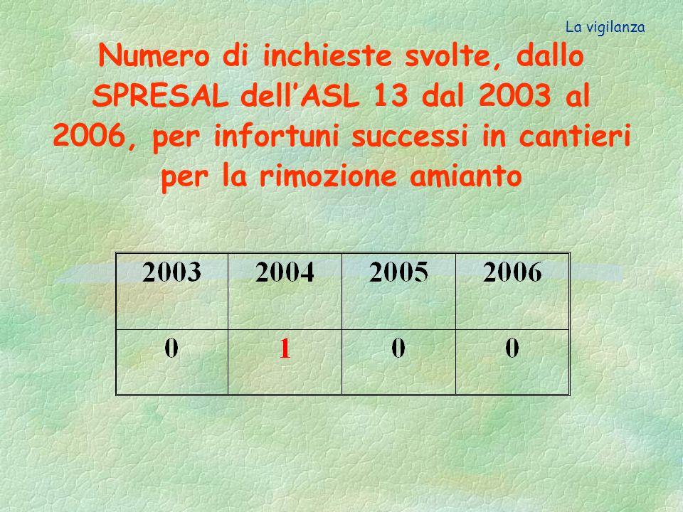 La vigilanza Numero di inchieste svolte, dallo SPRESAL dell'ASL 13 dal 2003 al 2006, per infortuni successi in cantieri per la rimozione amianto.
