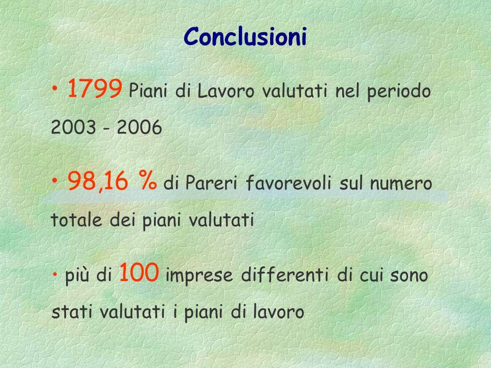 1799 Piani di Lavoro valutati nel periodo 2003 - 2006