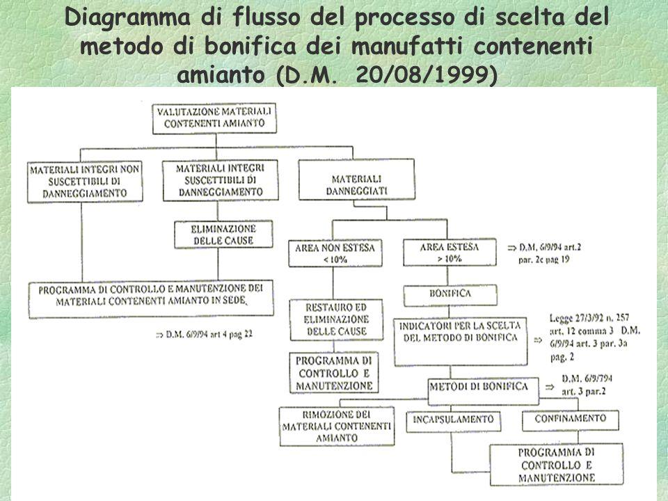 Diagramma di flusso del processo di scelta del metodo di bonifica dei manufatti contenenti amianto (D.M. 20/08/1999)