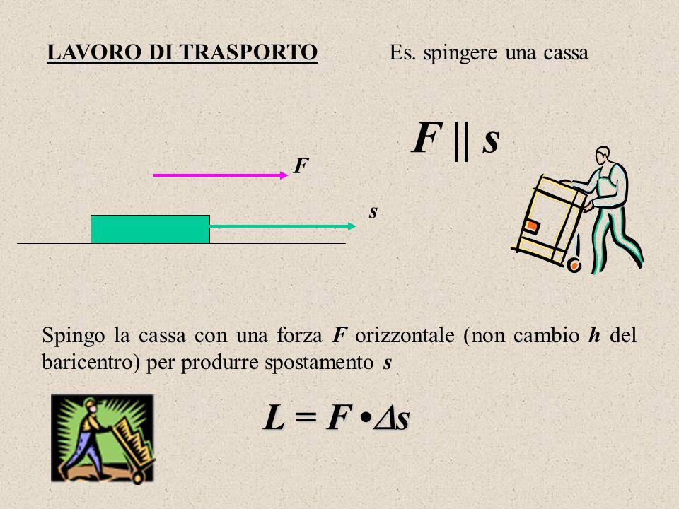 F || s L = F •s LAVORO DI TRASPORTO Es. spingere una cassa F s