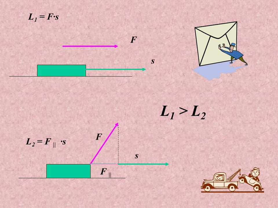 L1 = F·s F s L1 > L2 F L2 = F || ·s s F ||